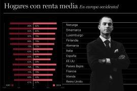Infografía: Hogares con renta media