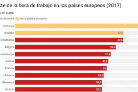 coste de la hora de trabajo en los paises europeos